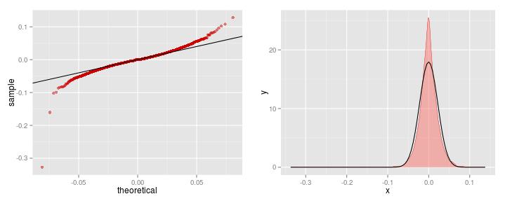 Wykres kwantylowy oraz gęstości - dzienne stopy zwrotu.'