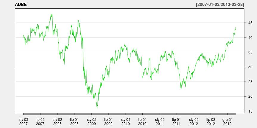 Wykres liniowy dla spółki Adobe od 03-01-2007 do 28-03-2013.'