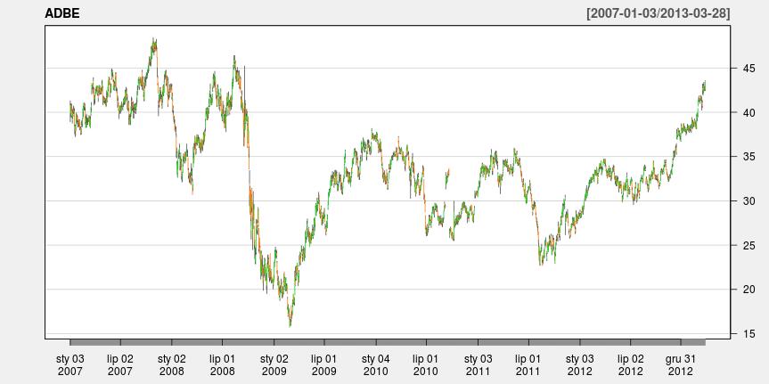 Wykres świecowy dla spółki Adobe od 03-01-2007 do 28-03-2013.'