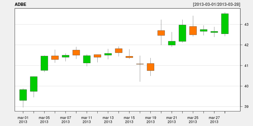 Wykres świecowy dla spółki Adobe - marzec 2013.'