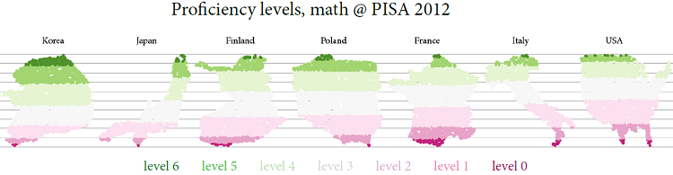 Proficiency levels @ PISA  and visualisation challenge @ useR!2014