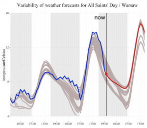 Variability of weather forecasts