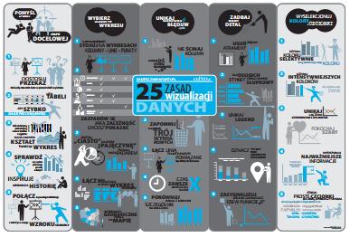infografika 25 zasad wizualizacji danych