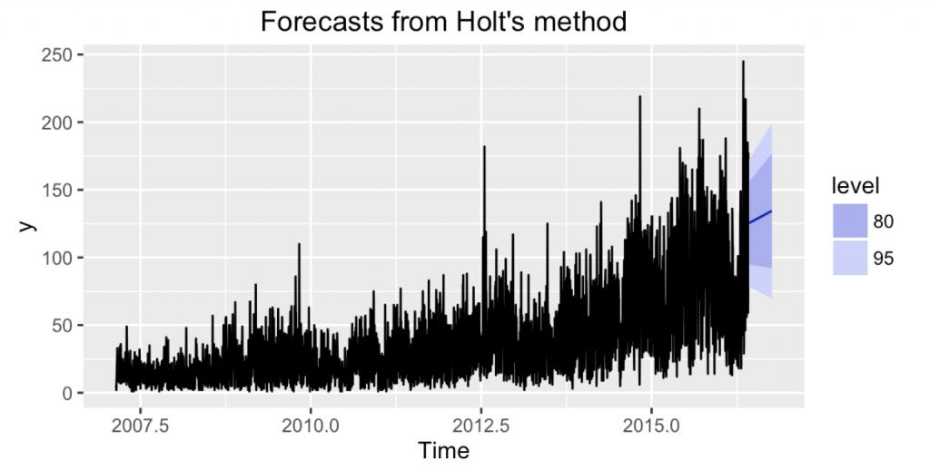 ggmail_forecast